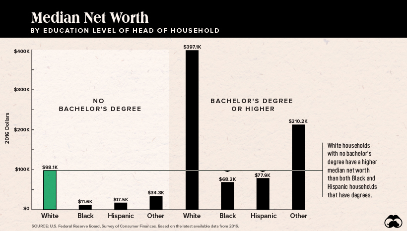 Graph that show that families of color have as little as 1/10th the net worth of white families in America.